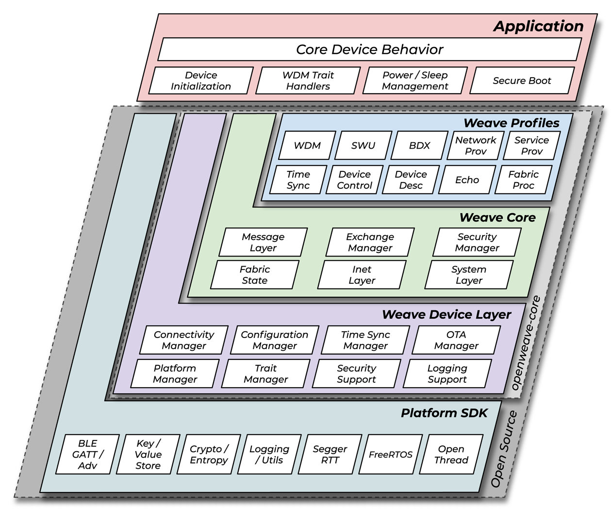 Arquitectura de capa de dispositivo OpenWeave