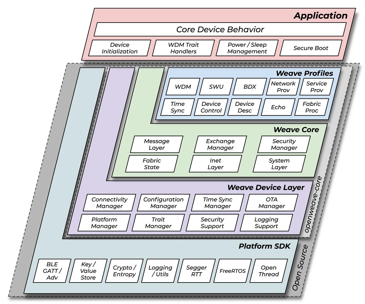 OpenWeave 장치의 계층 구조