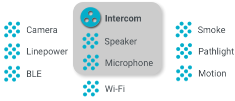 Traços e interfaces