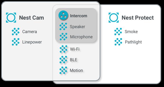 Recursos, interfaces e características