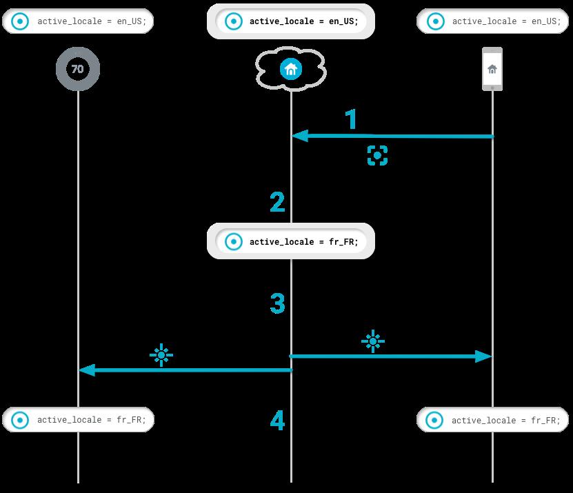 secuencia de flujo actualización WDM