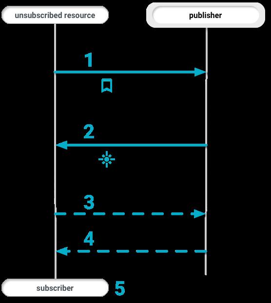 WDM subscrição one-way